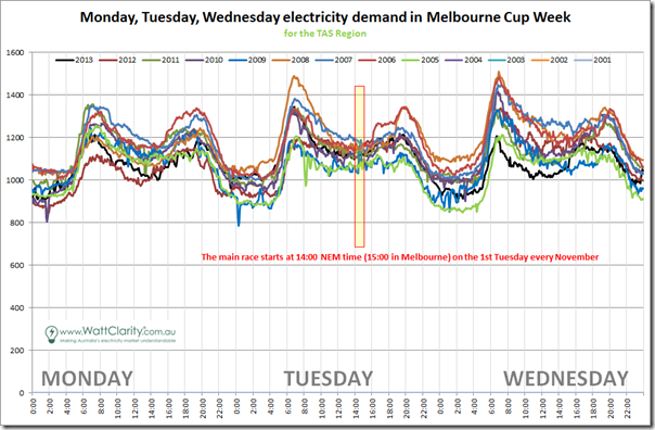 Comparison of TAS demand over 13 prior Melbourne Cup weeks