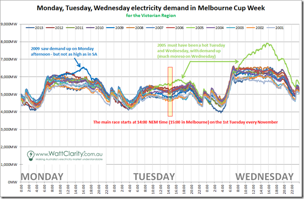 Comparison of Victorian demand over 13 prior Melbourne Cup weeks