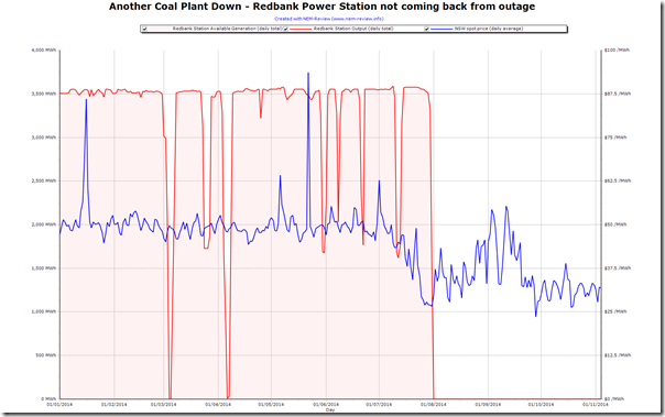 2014-11-05-redbank-daily-output