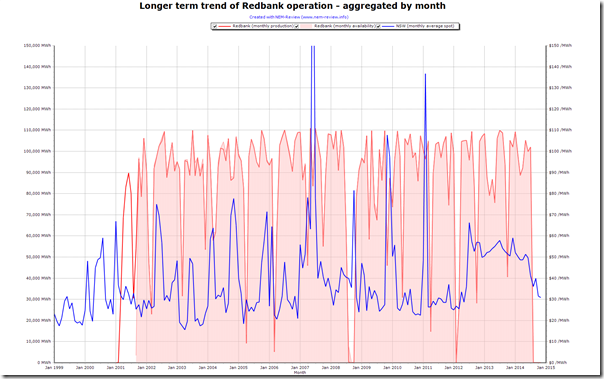 2014-11-05-redbank-monthly-output