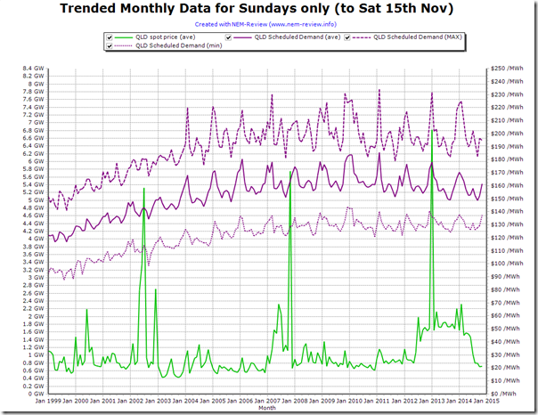 Trended history of Scheduled electricity demand in Queensland