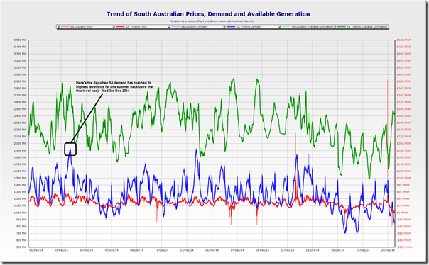 Here's the trended outcomes for the South Australian region so far this summer
