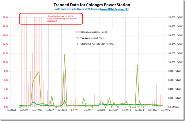 Trended utlisation and average spot revenues for Colongra Power Station