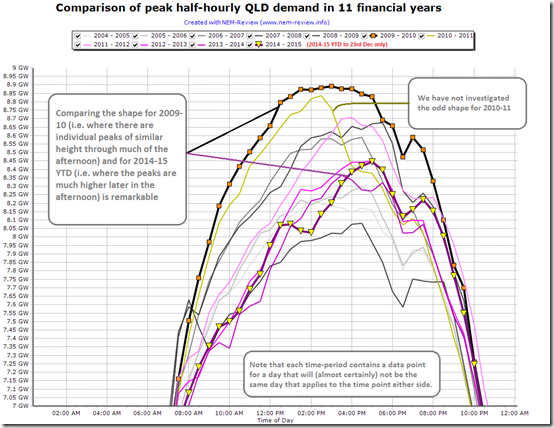Chart showing how solar is eating away QLD demand in the middle of the day, shifting peaks later