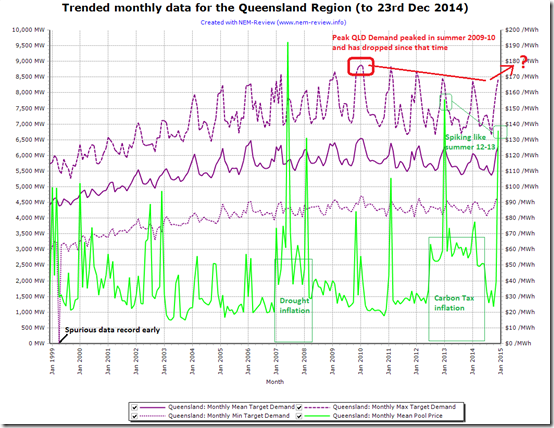 Trended monthly Queensland electricity demand (min, max and average)