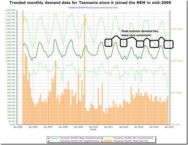 Peak summer demand in Tasmania has been very consistent