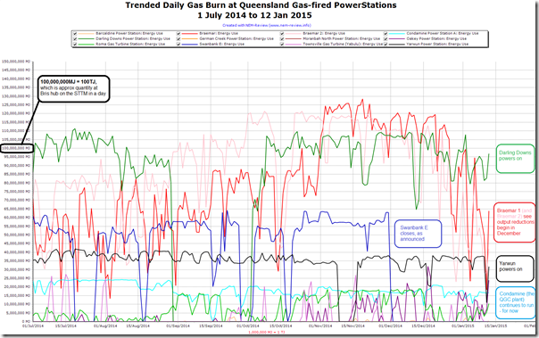 2015-01-13-trendeddailygasburn-QLDpowerstations