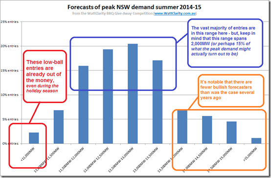 Spread of forecasts for peak summer 2014-15 demand in the NSW region