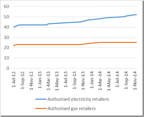 Trends of electricity  retailer authorisations in the NEM