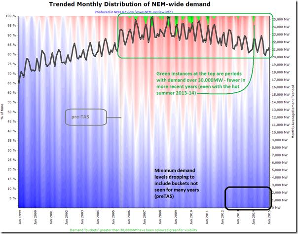 2015-01-05-trended-NEMwide-demand-distribution