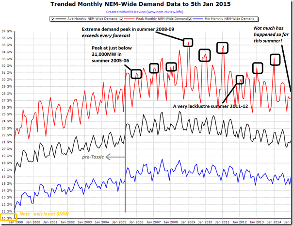 Trended monthly extremes of NEM-wide demand