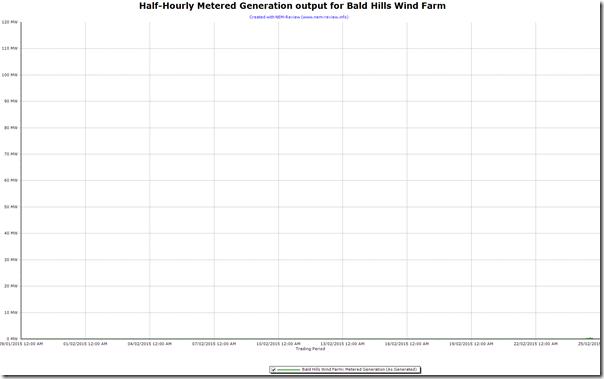 2015-02-25-BaldHills-output-NEM-Review