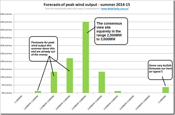"Distribution of ""market"" forecasts of peak wind output this summer"