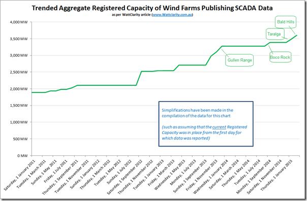 2015-02-25-windcapacity-trend