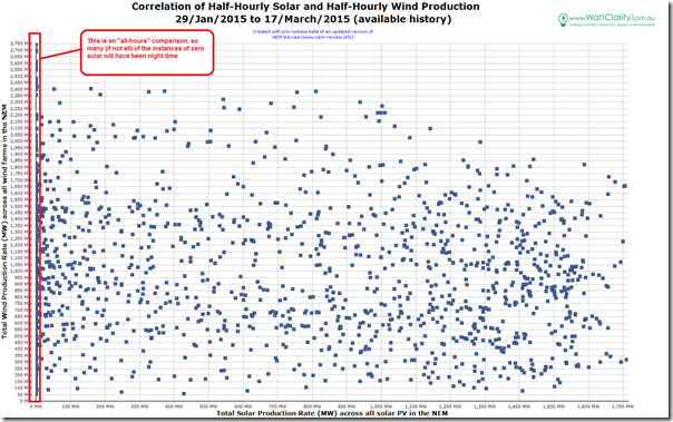Correlation of wind and solar (all hours) over 7-week period