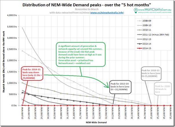 2014-04-04-nem-wide-demand-peak-distribution