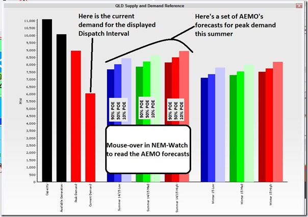 What AEMO thought might happen in QLD over summer 2014-15