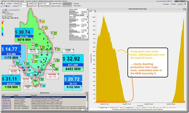 NEM-Watch showing how, in the past 24 hours, production from large-scale solar has been dwarfed by production from small-scale solar