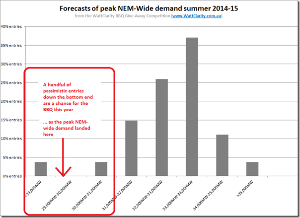 Spread of entries in our peak demand competition for summer 2014-15