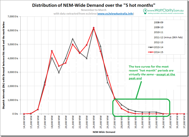 Summer 2013-14 and summer 2014-15 were virtually the same - EXCEPT when it came to peak demand!