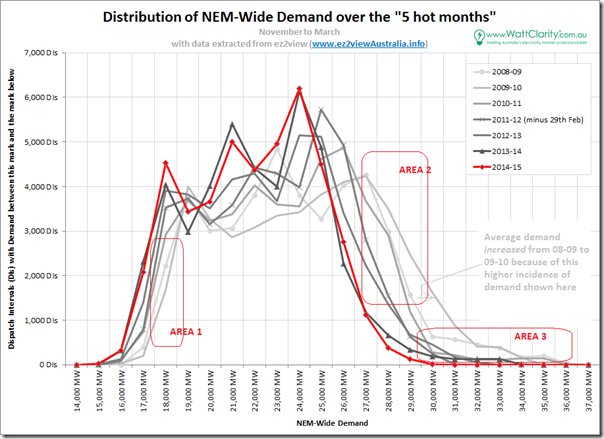 Distribution of NEM-wide demand