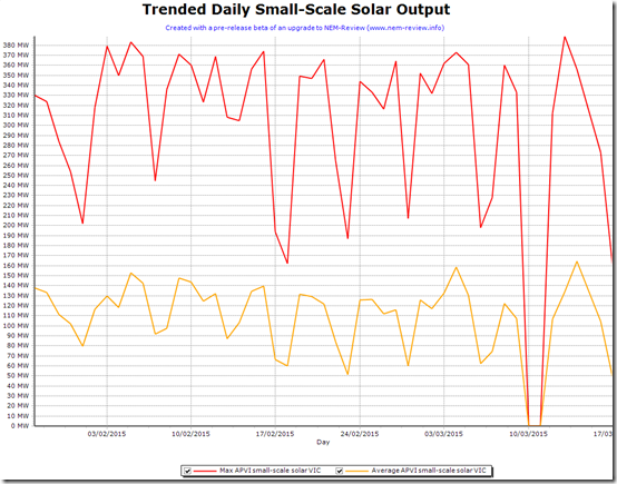 Trended Max and Average Daily Small-scale solar production