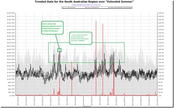 Trended half-hourly data for South Australia over summer 2014-15