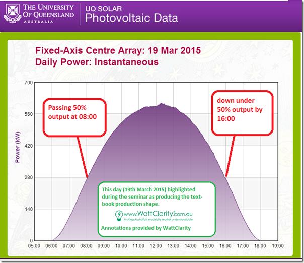 2015-04-08-gatton-solar-on-19March2015-image1