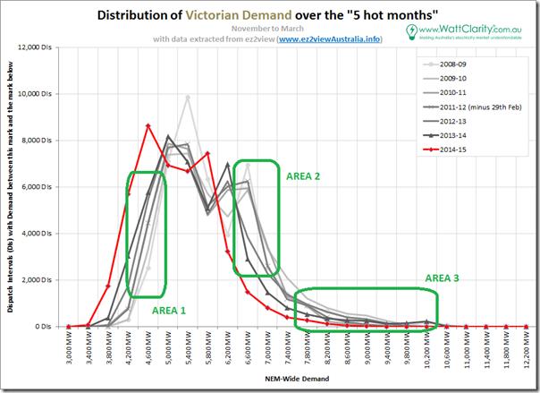 2015-04-09-VICdemand-distribution