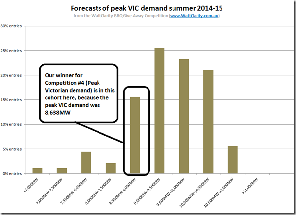 Where our entrants sat, in relation to peak Victorian demand this summer
