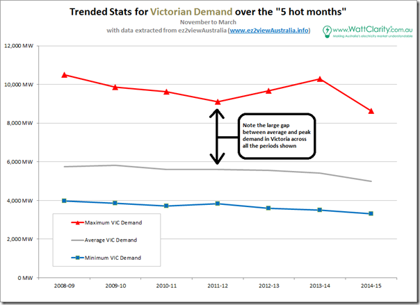 Trended headline stats for Victorian hot-month demand