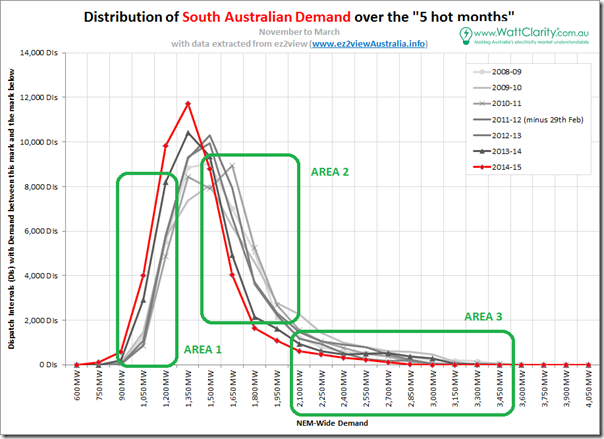 Distribution of South Australian demand over hot months in 7 years
