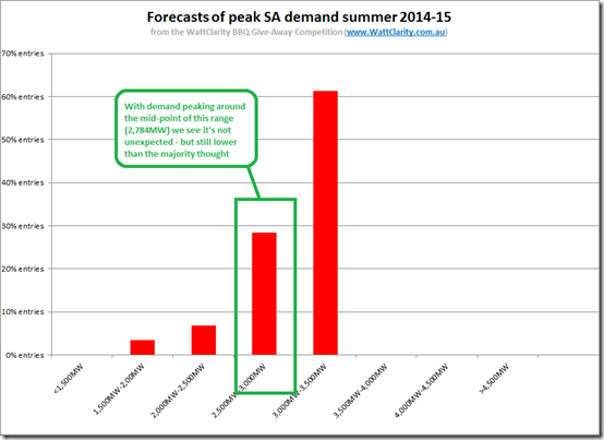 Distribution of forecasts for peak SA demand this summer