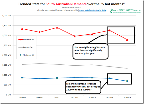 Trended headline stats for South Australia in hot months