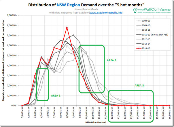 Distributon of NSW demand over 5 hot months