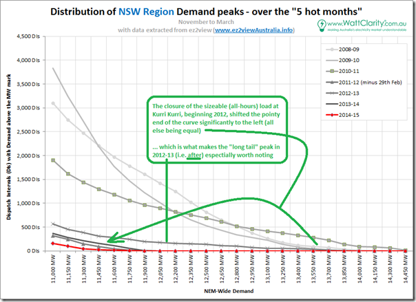 """Distribution of peak demand in NSW over the 5 most recent """"hot month"""" periods"""
