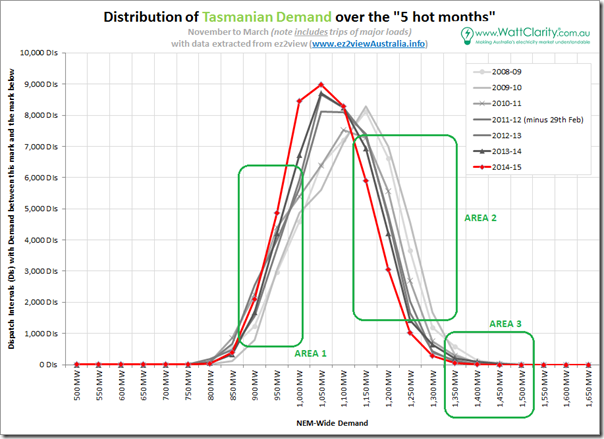 Distribution of 5-minute demand targets over 5 warmer months