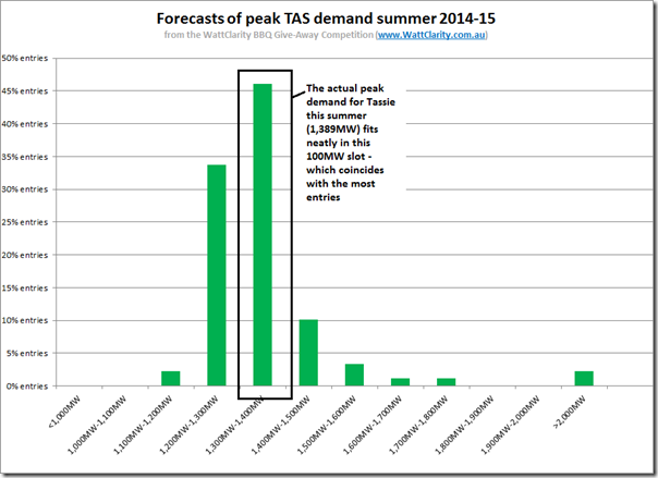 Distribution of entries into our peak demand competition for Tasmania this summer