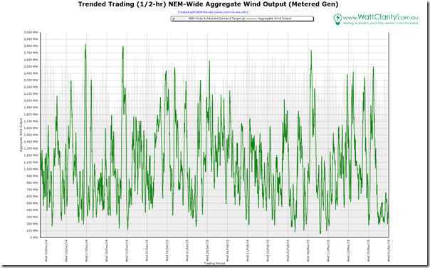 Trended half-hourly aggregate wind production across the NEM