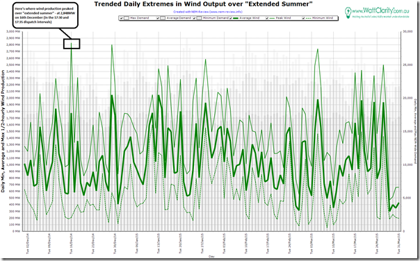 Trended daily extremes of wind production across the NEM