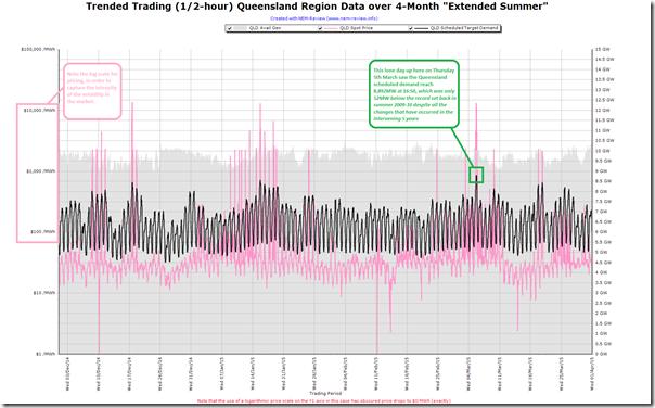Trend of Queensland demand over summer 2014-1