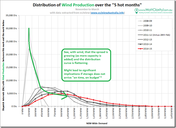 Distribution of wind production over 5 hot months