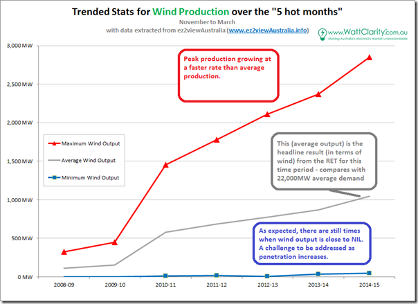 Trended production