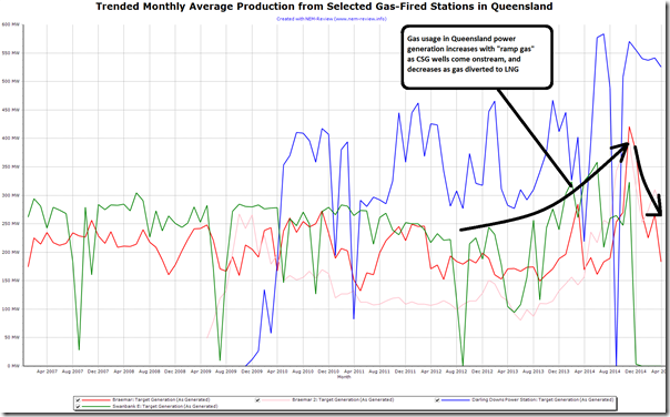 Queensland gas burn increases, then decreases