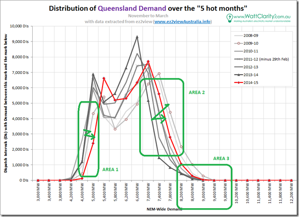 Distribution curves for summer demand in Queensland over 7 consecutive summers