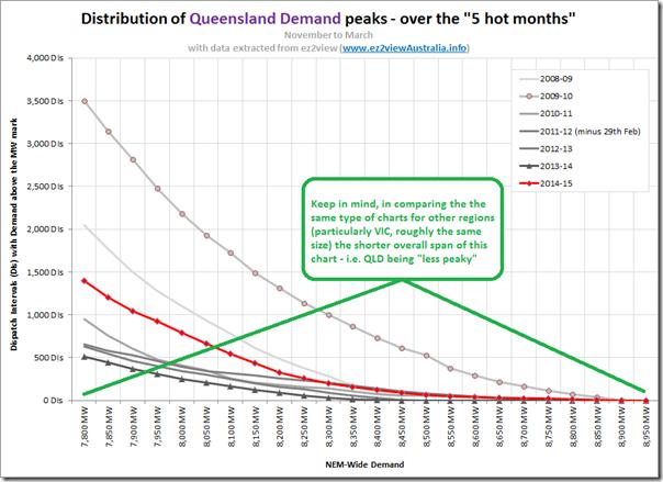 Cumulative distribution of peak demand for Queensland over successive summers