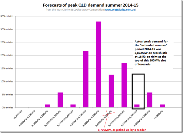 2015-04-17-entries-inQLDpeakdemand-competition-CORRECTED
