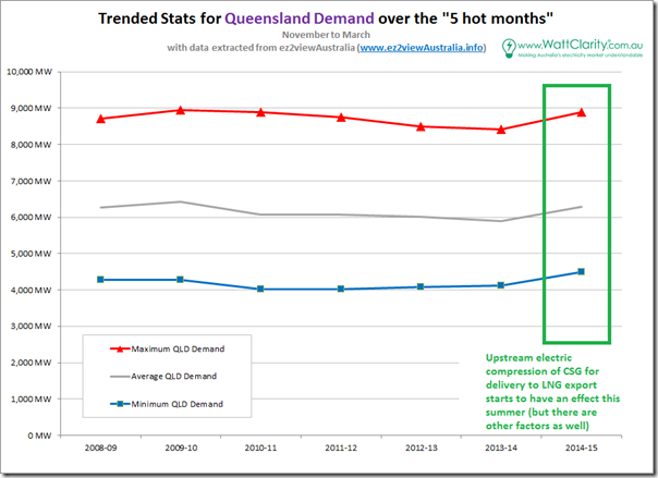 Trended headline stats for summer frmand in the Queensland region