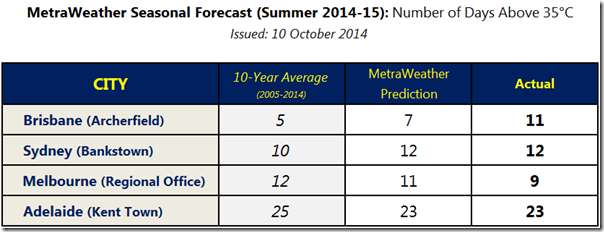 What was MetraWeather's Seasonal Forecast for Summer 2014-15 - Issued 10 October 2014