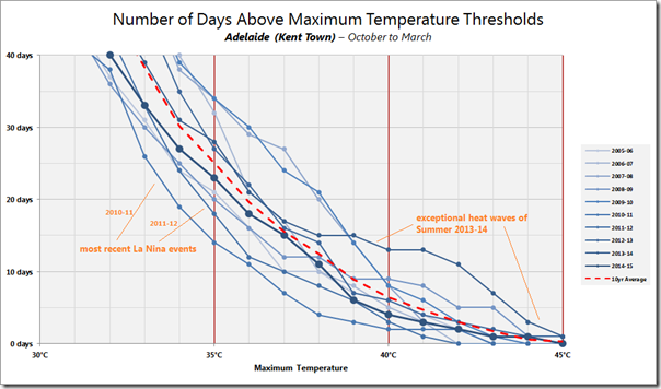 Distribution of temperatures in Adelaide over sequential summer periods